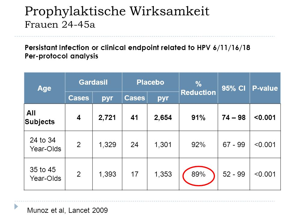 Prophylaktische Wirksamkeit Frauen 24-45a Age GardasilPlacebo % Reduction 95% CIP-value CasespyrCasespyr All Subjects 42,721412,65491%74 – 98<0.001 24