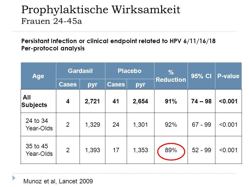 In situ Carcinome Österreich 6400 Konisationen 30a Gebäralter Frühgeburtsrisiko.