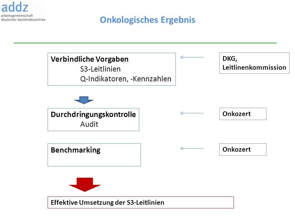 Onkologisches Ergebnis Verbindliche Vorgaben S3-Leitlinien Q-Indikatoren, -Kennzahlen Durchdringungskontrolle Audit DKG, Leitlinenkommission Onkozert