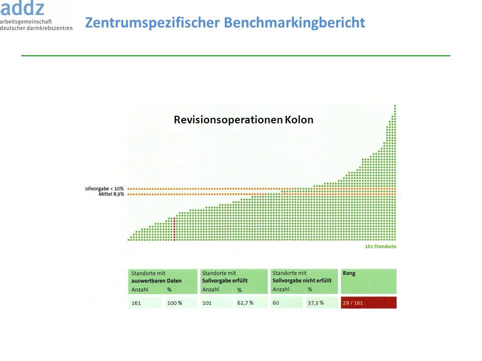Revisionsoperationen Kolon Zentrumspezifischer Benchmarkingbericht
