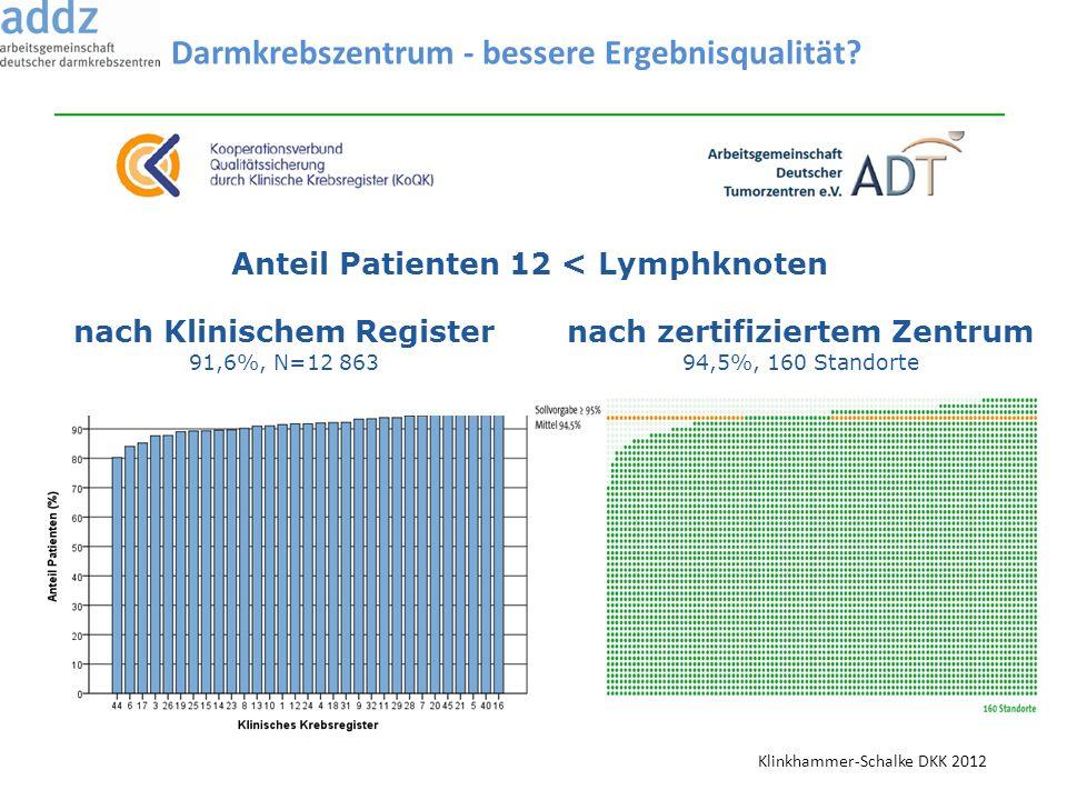 Anteil Patienten 12 < Lymphknoten nach zertifiziertem Zentrum 94,5%, 160 Standorte nach Klinischem Register 91,6%, N=12 863 Darmkrebszentrum - bessere