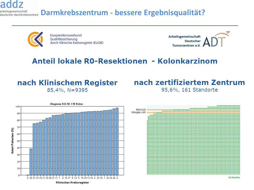 Anteil lokale R0-Resektionen - Kolonkarzinom nach zertifiziertem Zentrum 95,6%, 161 Standorte nach Klinischem Register 85,4%, N=9395 Darmkrebszentrum