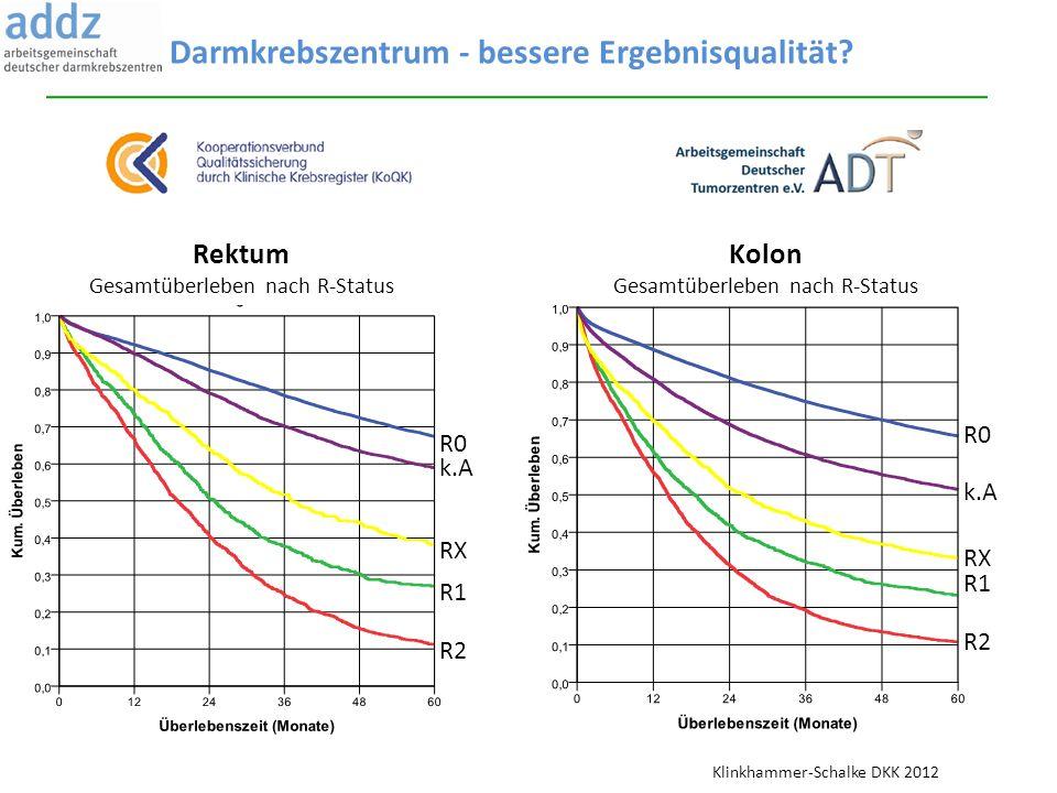 R0 k.A RX R1 R2 R0 k.A RX R1 R2 Rektum Gesamtüberleben nach R-Status Kolon Gesamtüberleben nach R-Status Darmkrebszentrum - bessere Ergebnisqualität?