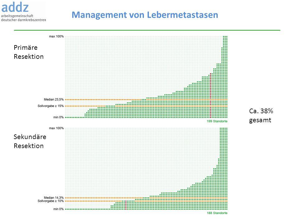 Management von Lebermetastasen Primäre Resektion Sekundäre Resektion Ca. 38% gesamt