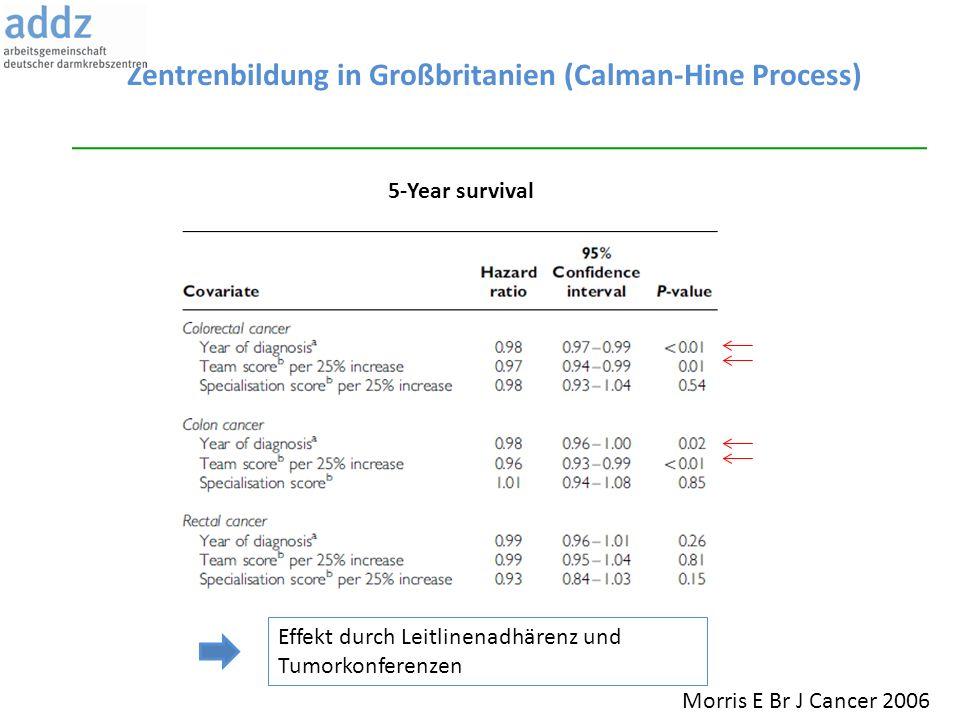 Zentrenbildung in Großbritanien (Calman-Hine Process) 5-Year survival Morris E Br J Cancer 2006 Effekt durch Leitlinenadhärenz und Tumorkonferenzen