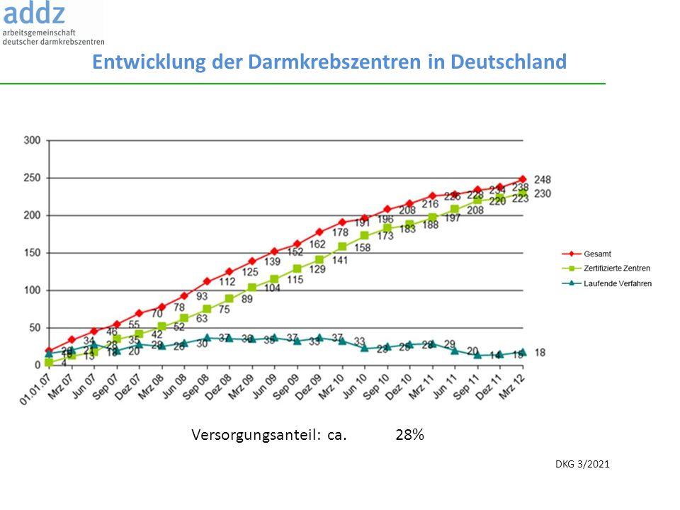 Entwicklung der Darmkrebszentren in Deutschland DKG 3/2021 Versorgungsanteil: ca. 28%