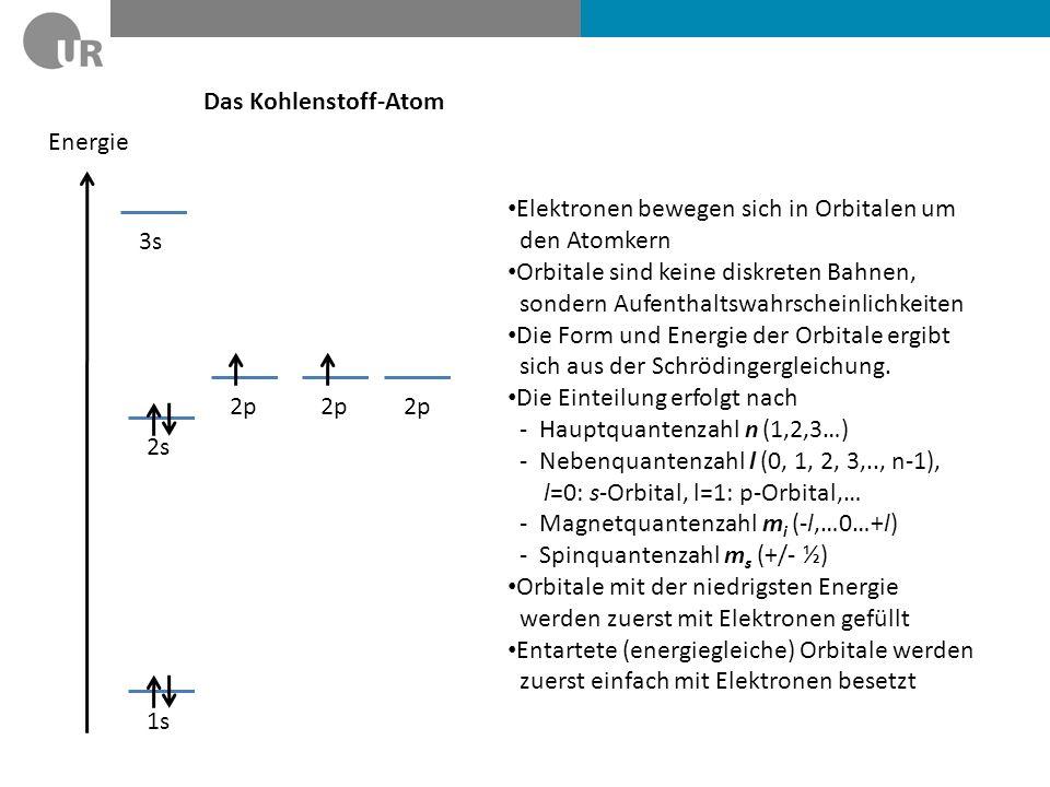 MO-Theorie: Bindungsbildung zwischen Wasserstoffatomen Zwei Atomorbitale können zu zwei neuen Molekülorbitalen kombiniert werden: Durch Linearkombination der Wellenfunktionen entsteht ein bindendes und ein antibindendes Molekülorbital Die Elektronen der ehemaligen Atomorbitale werden in das energetisch günstigere Molekülorbital gefüllt Die gewonnene Energie entspricht der Bindungsenergie Energie 1s 2s 1s 2s σ*σ* H-Atom H 2 -Molekül σ ΔEΔE