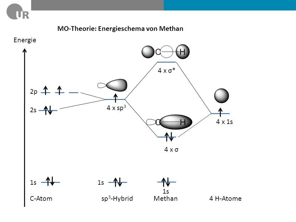 MO-Theorie: Energieschema von Methan Energie 4 x sp 3 4 x 1s 4 x σ* C-Atom4 H-Atomesp 3 -Hybrid 4 x σ 1s 2s 2p 1s Methan