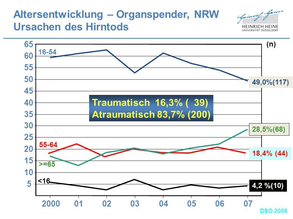 5 10 15 20 25 30 35 40 45 50 55 60 65 200001020304050607 Altersentwicklung – Organspender, NRW Ursachen des Hirntods % 4,2 %(10) 49,0%(117) 18,4% (44)