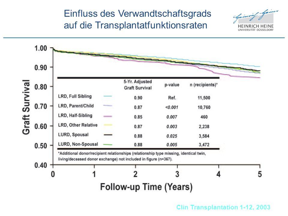 Einfluss des Verwandtschaftsgrads auf die Transplantatfunktionsraten Clin Transplantation 1-12, 2003