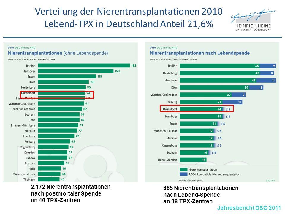 Verteilung der Nierentransplantationen 2010 Lebend-TPX in Deutschland Anteil 21,6% AB0-inkompatible TPX Jahresbericht DSO 2011 2.172 Nierentransplanta