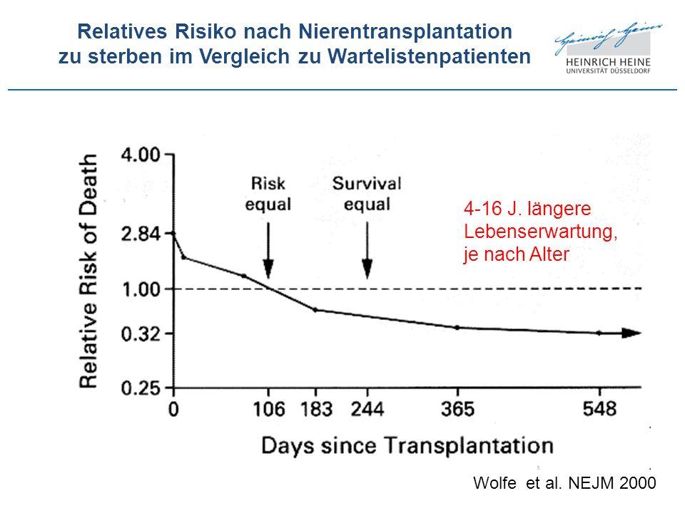Wolfe et al. NEJM 2000 Relatives Risiko nach Nierentransplantation zu sterben im Vergleich zu Wartelistenpatienten 4-16 J. längere Lebenserwartung, je
