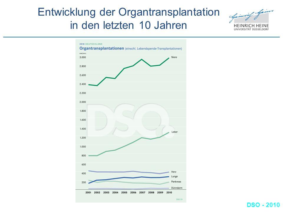 Entwicklung der Organtransplantation in den letzten 10 Jahren DSO - 2010
