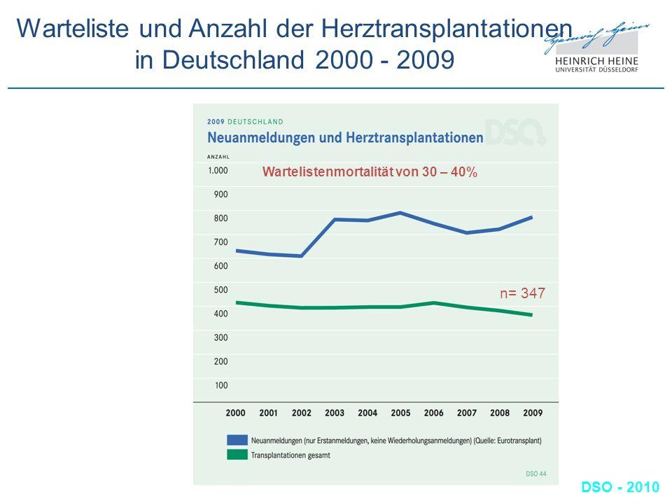 Warteliste und Anzahl der Herztransplantationen in Deutschland 2000 - 2009 DSO - 2010 n= 347 Wartelistenmortalität von 30 – 40%