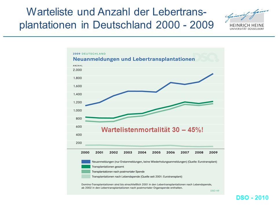 Warteliste und Anzahl der Lebertrans- plantationen in Deutschland 2000 - 2009 DSO - 2010 Wartelistenmortalität 30 – 45%!