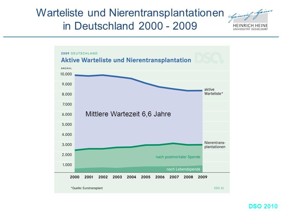 Warteliste und Nierentransplantationen in Deutschland 2000 - 2009 DSO 2010 Mittlere Wartezeit 6,6 Jahre