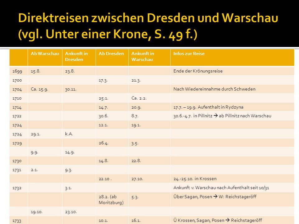 Ab WarschauAnkunft in Dresden Ab DresdenAnkunft in Warschau Infos zur Reise 169915.8.23.8.Ende der Krönungsreise 170017.3.21.3. 1704Ca. 15.9.30.11.Nac
