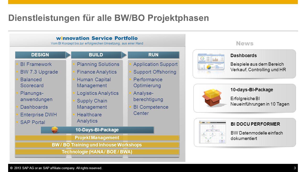 BW powered by HANA Mixed Szenarien – Virtuelle Szenarien