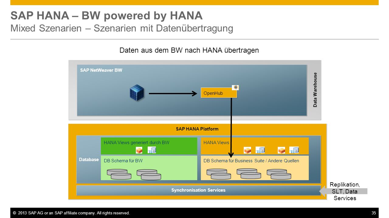 ©2013 SAP AG or an SAP affiliate company. All rights reserved.35 SAP HANA – BW powered by HANA Mixed Szenarien – Szenarien mit Datenübertragung Daten