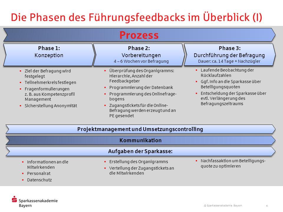 © Sparkassenakademie Bayern 6 Die Phasen des Führungsfeedbacks im Überblick (I) Projektmanagement und Umsetzungscontrolling Kommunikation Prozess Ziel