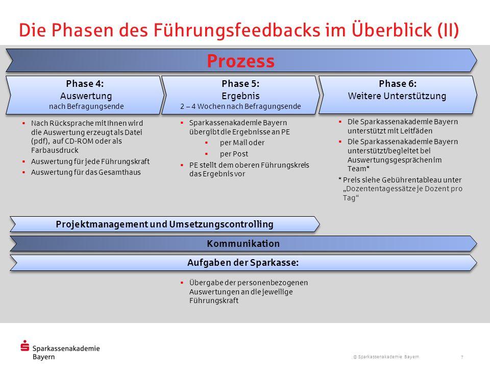 © Sparkassenakademie Bayern 7 Die Phasen des Führungsfeedbacks im Überblick (II) Projektmanagement und Umsetzungscontrolling Kommunikation Prozess Aus