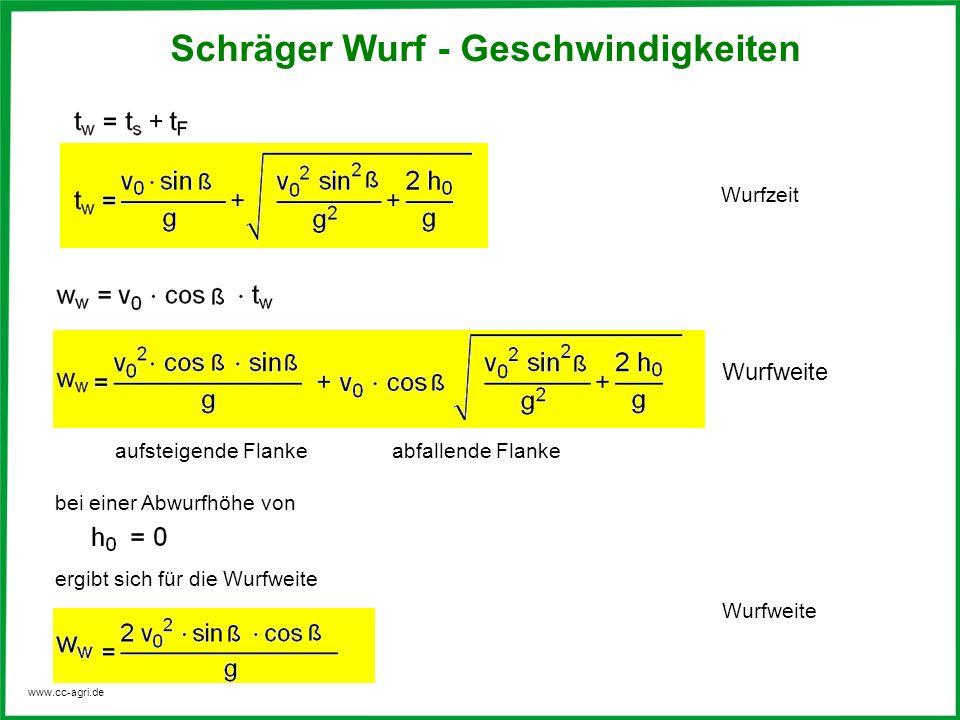 www.cc-agri.de Wurfzeit aufsteigende Flanke bei einer Abwurfhöhe von ergibt sich für die Wurfweite Wurfweite Schräger Wurf - Geschwindigkeiten Wurfwei