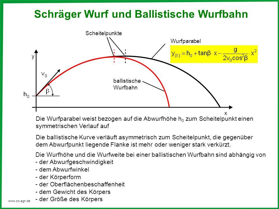 www.cc-agri.de Scheitelpunkte ballistische Wurfbahn Die Wurfparabel weist bezogen auf die Abwurfhöhe h 0 zum Scheitelpunkt einen symmetrischen Verlauf