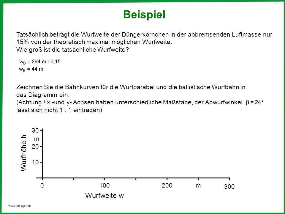 www.cc-agri.de Zeichnen Sie die Bahnkurven für die Wurfparabel und die ballistische Wurfbahn in das Diagramm ein. (Achtung ! x -und y- Achsen haben un
