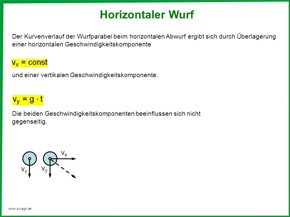 www.cc-agri.de Der Kurvenverlauf der Wurfparabel beim horizontalen Abwurf ergibt sich durch Überlagerung einer horizontalen Geschwindigkeitskomponente