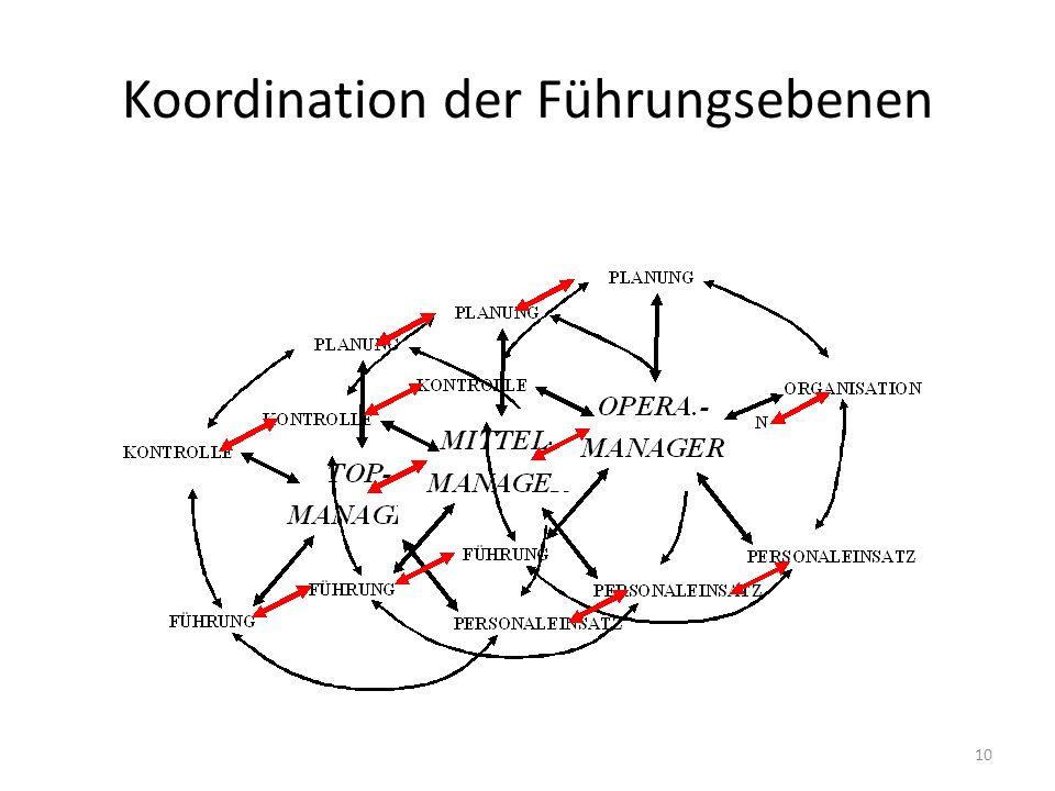 Koordination der Führungsebenen 10