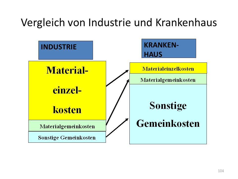 Vergleich von Industrie und Krankenhaus INDUSTRIE KRANKEN- HAUS 104