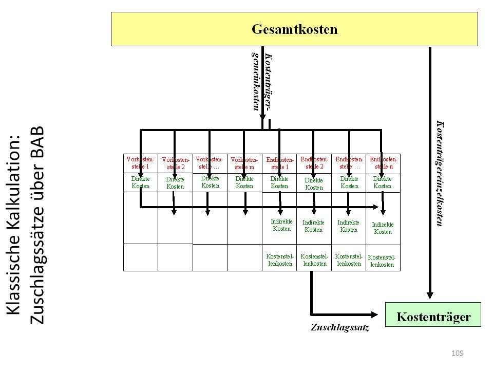 Klassische Kalkulation: Zuschlagssätze über BAB 109