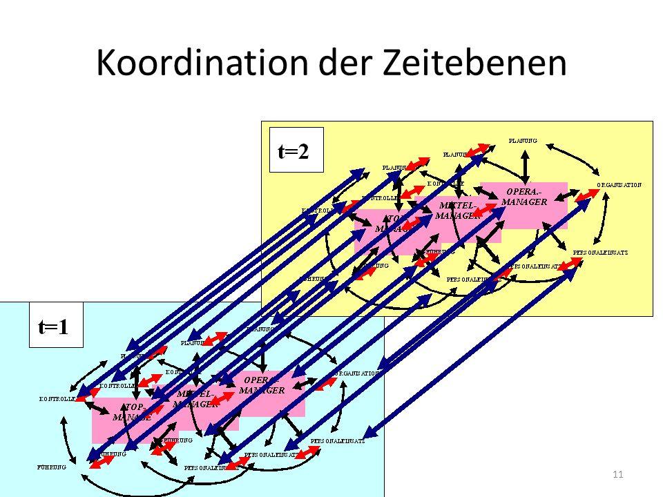 Koordination der Zeitebenen 11