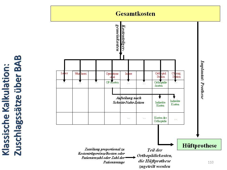 Klassische Kalkulation: Zuschlagssätze über BAB 110