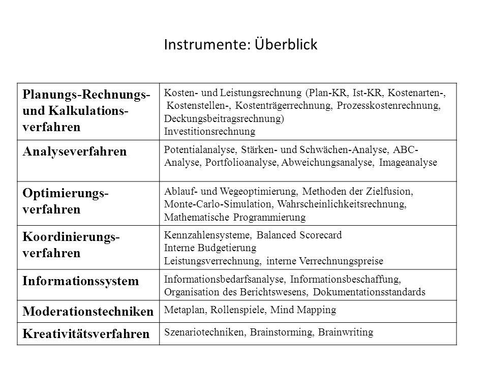 Instrumente: Überblick Planungs-Rechnungs- und Kalkulations- verfahren Kosten- und Leistungsrechnung (Plan-KR, Ist-KR, Kostenarten-, Kostenstellen-, K
