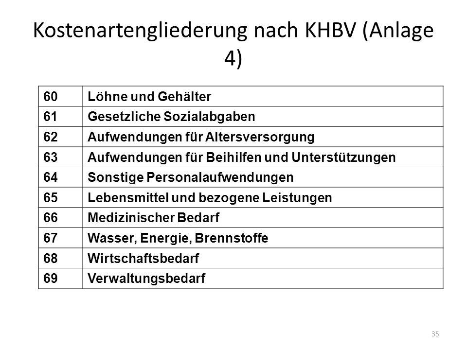 Kostenartengliederung nach KHBV (Anlage 4) 60Löhne und Gehälter 61Gesetzliche Sozialabgaben 62Aufwendungen für Altersversorgung 63Aufwendungen für Bei