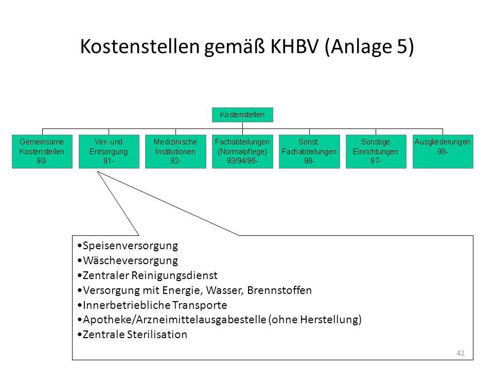 Kostenstellen gemäß KHBV (Anlage 5) Speisenversorgung Wäscheversorgung Zentraler Reinigungsdienst Versorgung mit Energie, Wasser, Brennstoffen Innerbe