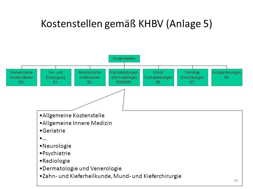 Kostenstellen gemäß KHBV (Anlage 5) Allgemeine Kostenstelle Allgemeine Innere Medizin Geriatrie … Neurologie Psychiatrie Radiologie Dermatologie und V