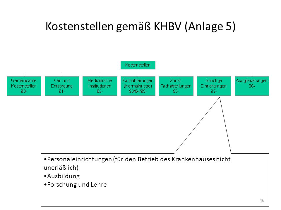 Kostenstellen gemäß KHBV (Anlage 5) Personaleinrichtungen (für den Betrieb des Krankenhauses nicht unerläßlich) Ausbildung Forschung und Lehre 46