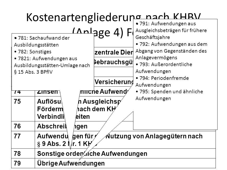 Kostenartengliederung nach KHBV (Anlage 4) Forts. 70Aufwendungen für zentrale Dienstleistungen 71Wiederbeschaffte Gebrauchsgüter 72Instandhaltung 73St