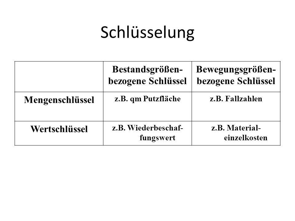 Schlüsselung Bestandsgrößen- bezogene Schlüssel Bewegungsgrößen- bezogene Schlüssel Mengenschlüssel z.B. qm Putzflächez.B. Fallzahlen Wertschlüssel z.