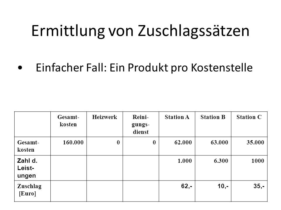 Ermittlung von Zuschlagssätzen Gesamt- kosten HeizwerkReini- gungs- dienst Station AStation BStation C Gesamt- kosten 160.0000062.00063.00035.000 Zahl