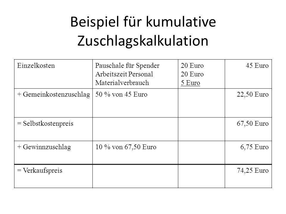 Beispiel für kumulative Zuschlagskalkulation EinzelkostenPauschale für Spender Arbeitszeit Personal Materialverbrauch 20 Euro 5 Euro 45 Euro + Gemeink