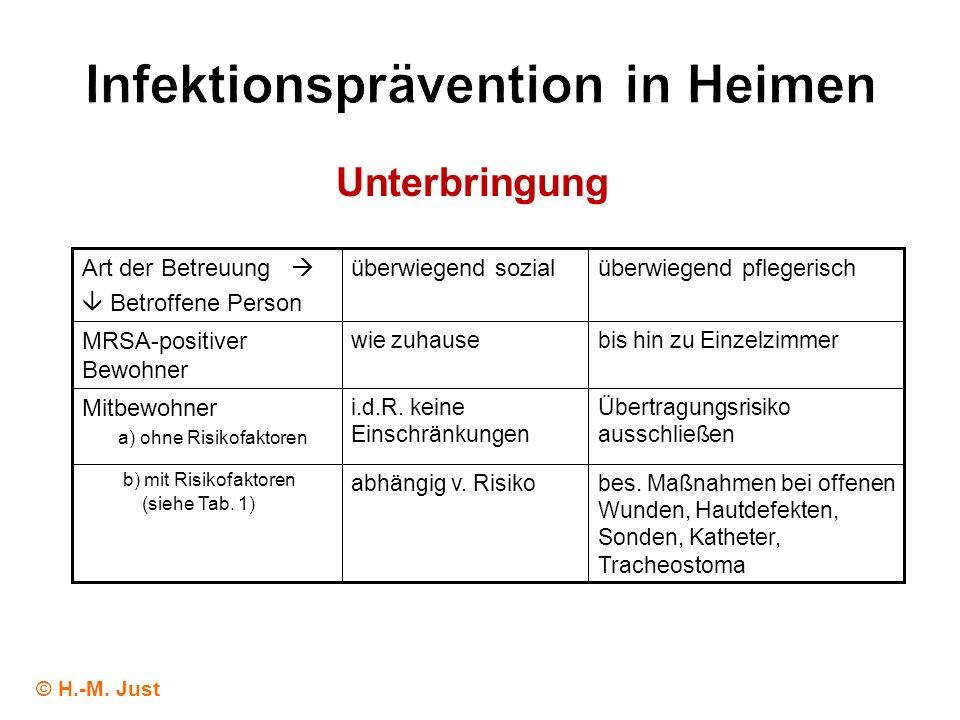 Infektionsprävention in Heimen bes. Maßnahmen bei offenen Wunden, Hautdefekten, Sonden, Katheter, Tracheostoma abhängig v. Risiko b) mit Risikofaktore