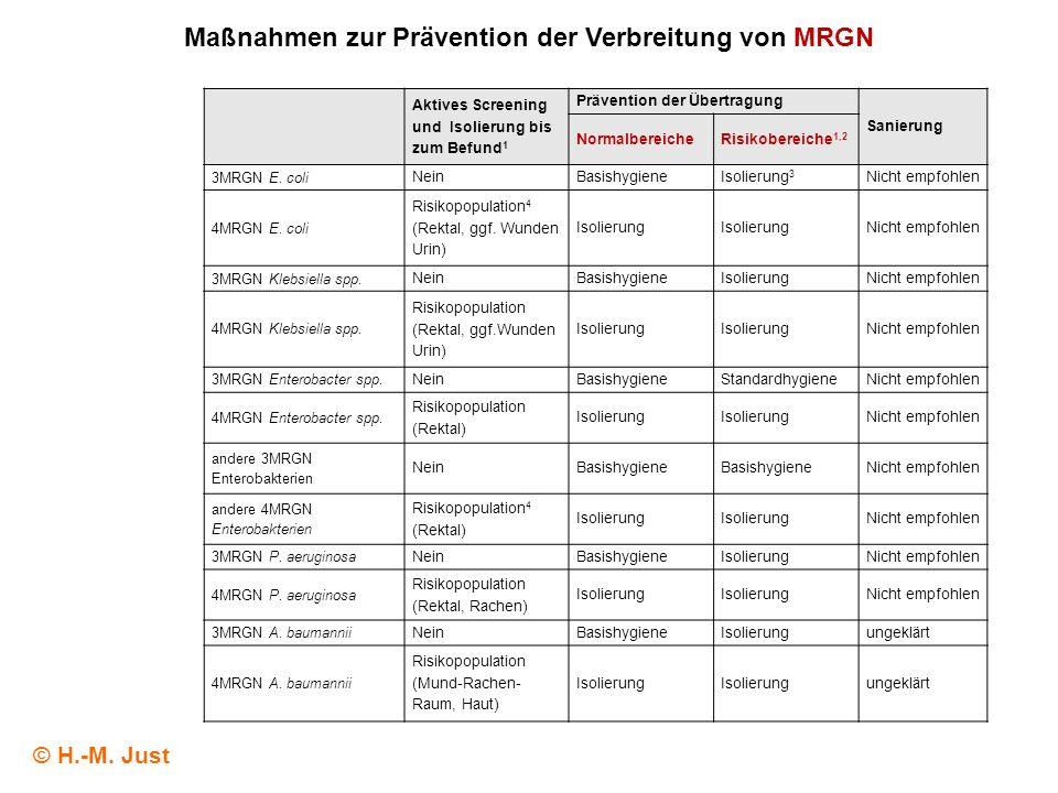 Aktives Screening und Isolierung bis zum Befund 1 Prävention der Übertragung Sanierung NormalbereicheRisikobereiche 1,2 3MRGN E. coli NeinBasishygiene