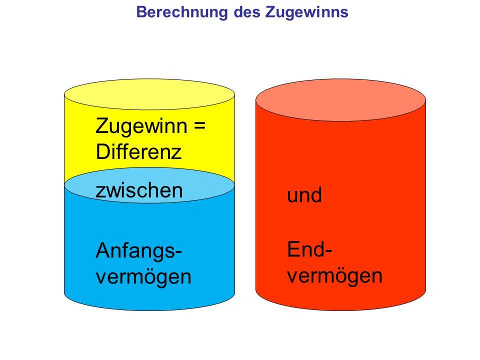 Berechnung des Zugewinns Anfangs- vermögen End- vermögen Zugewinn = Differenz und zwischen