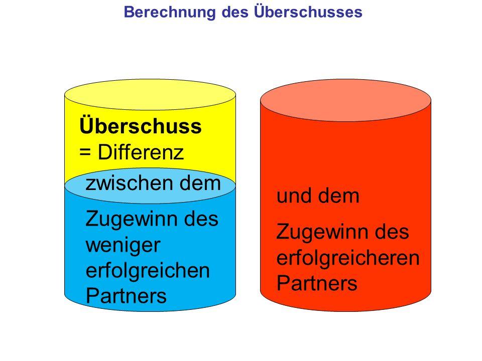 Berechnung des Überschusses Zugewinn des weniger erfolgreichen Partners Zugewinn des erfolgreicheren Partners Überschuss = Differenz und dem zwischen