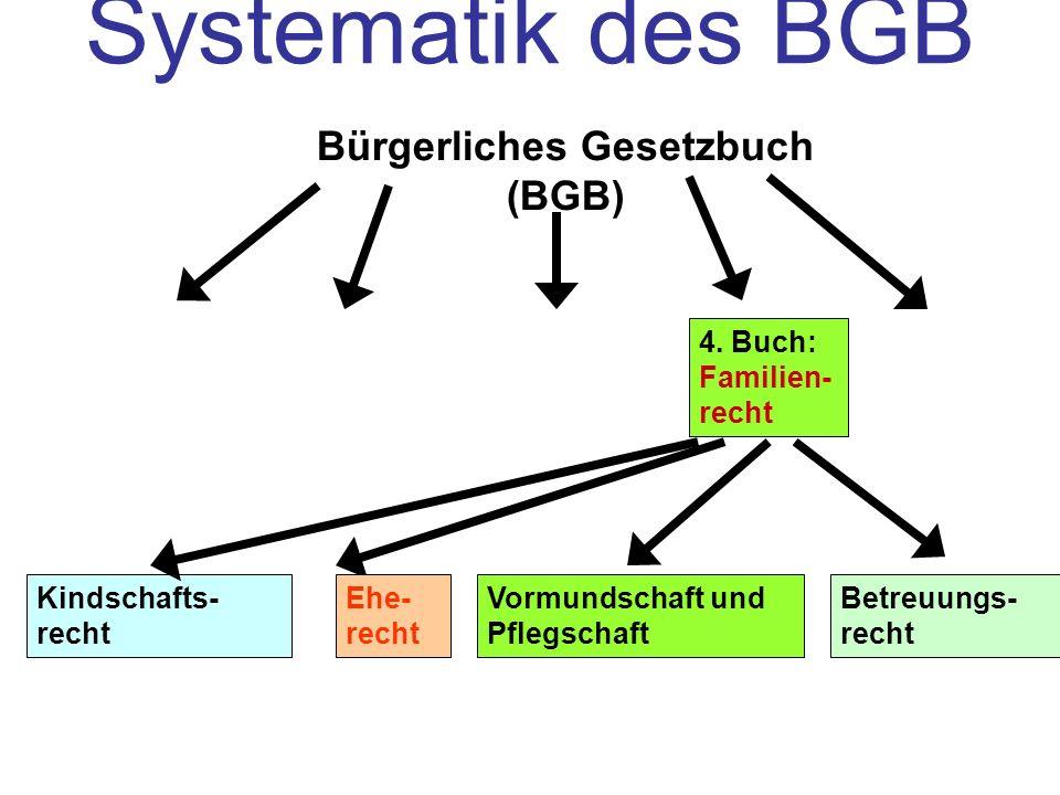 4. Buch: Familien- recht Kindschafts- recht Ehe- recht Vormundschaft und Pflegschaft Betreuungs- recht Bürgerliches Gesetzbuch (BGB) Systematik des BG