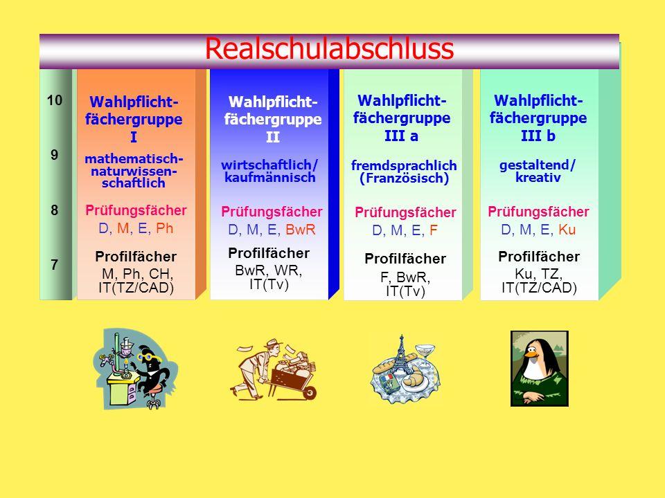 10 9 8 7 wirtschaftlich/ kaufmännisch Prüfungsfächer D, M, E, BwR Profilfächer BwR, WR, IT(Tv) Wahlpflicht- fächergruppe II mathematisch- naturwissen- schaftlich Prüfungsfächer D, M, E, Ph Profilfächer M, Ph, CH, IT(TZ/CAD) Wahlpflicht- fächergruppe I fremdsprachlich (Französisch) Prüfungsfächer D, M, E, F Profilfächer F, BwR, IT(Tv) Wahlpflicht- fächergruppe III a gestaltend/ kreativ Prüfungsfächer D, M, E, Ku Profilfächer Ku, TZ, IT(TZ/CAD) Wahlpflicht- fächergruppe III b Realschulabschluss