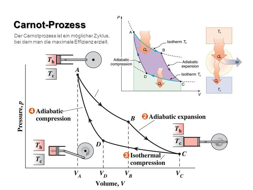 Carnot-Prozess